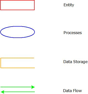 This image describes the components of data flow diagram used in software requirements specifications.